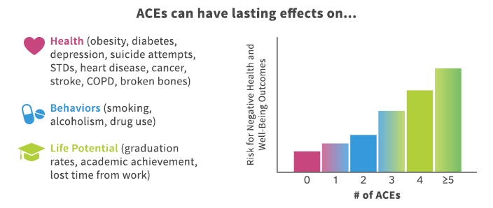 aces-can-have-lasting-effects-on-health-ace